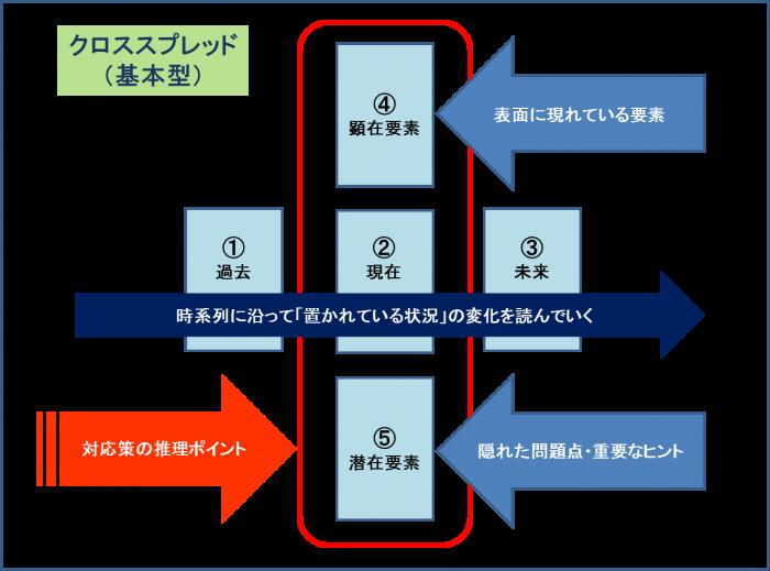 クロススプレッド配置図の詳細