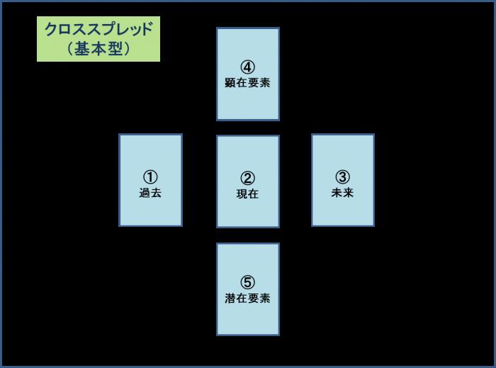 クロススプレッド配置図
